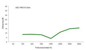 Diagram_ACS_PRO10_grön