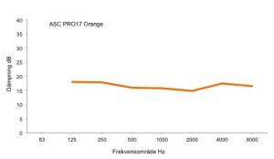 Diagram_ACS_PRO17_orange