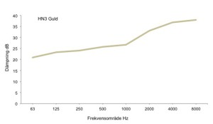Diagram_HN3_guld