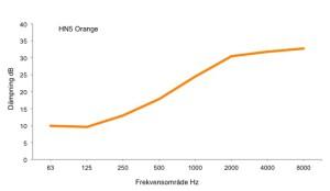 Diagram_HN5_orange